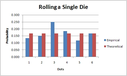 a 12 sided die is rolled find the probability of each event